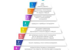 Правила доказывания наличия права наследования по закону